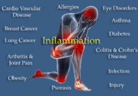 Inflammation and Oxygen Supplements